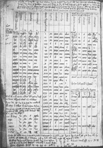 a page from an ephemeris
