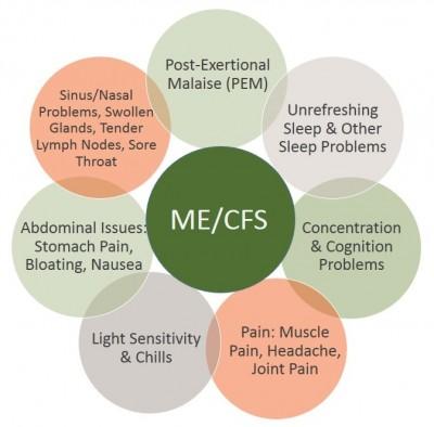 ME symptoms