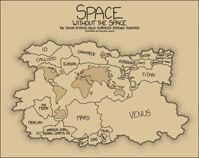 surface area of the solar system